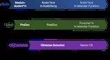 Integration von klinischer Ausbildung und Forschung im Rahmen eines Clinician Scientist-Curriculums. CS – Clinician Scientist