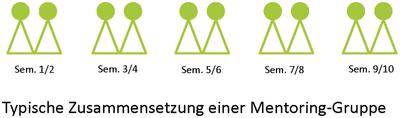 Schema_Verteilung_Mentoring-Programm